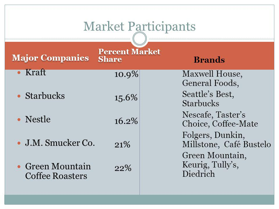 Market Participants Kraft 10.9% 15.6% 16.2% 21% 22% Starbucks Nestle