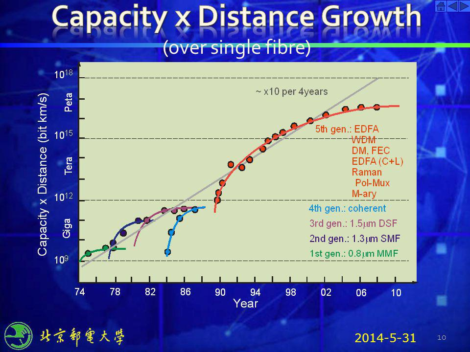 Capacity x Distance Growth
