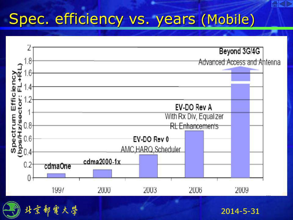 Spec. efficiency vs. years (Mobile)