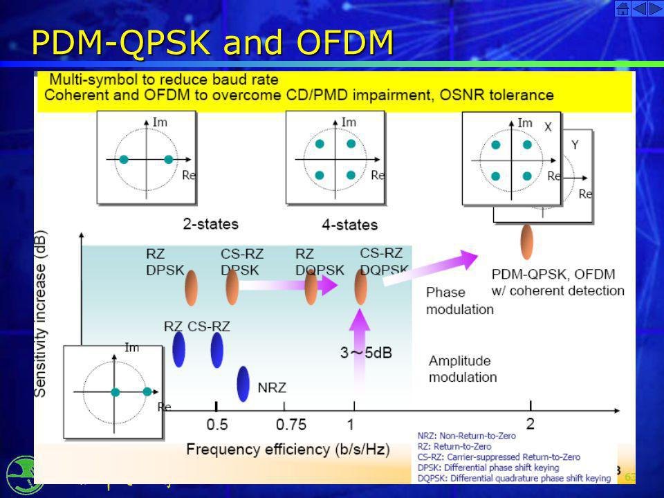 PDM-QPSK and OFDM 2017/3/31