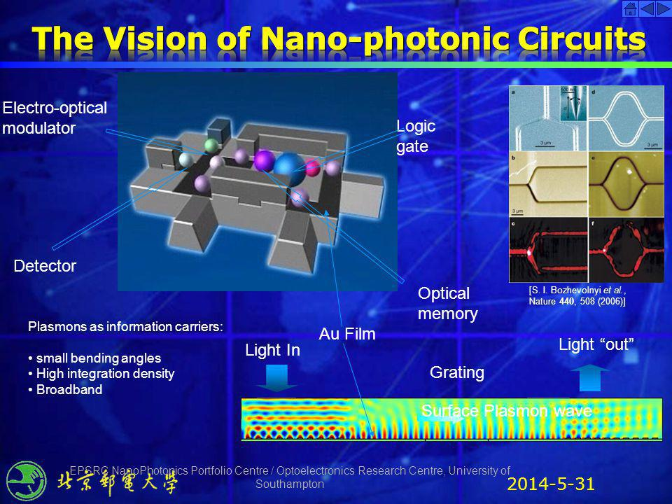 The Vision of Nano-photonic Circuits