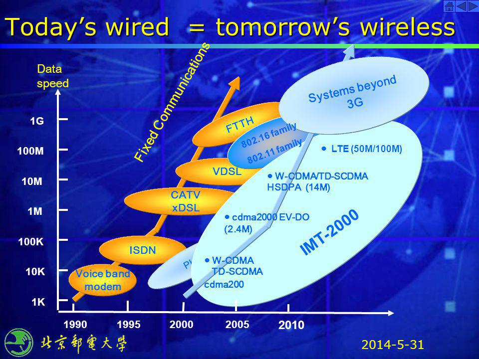 Today's wired = tomorrow's wireless