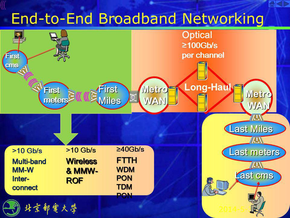 End-to-End Broadband Networking