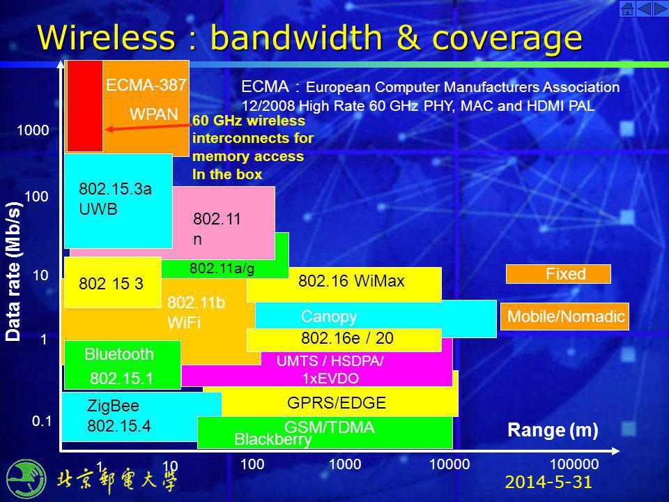Wireless:bandwidth & coverage
