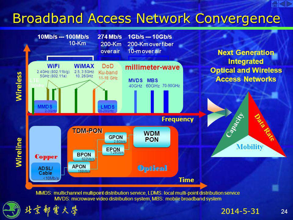 Broadband Access Network Convergence