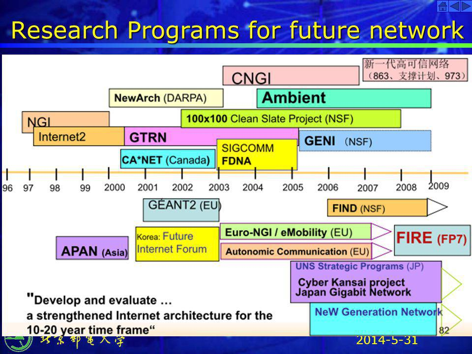 Research Programs for future network