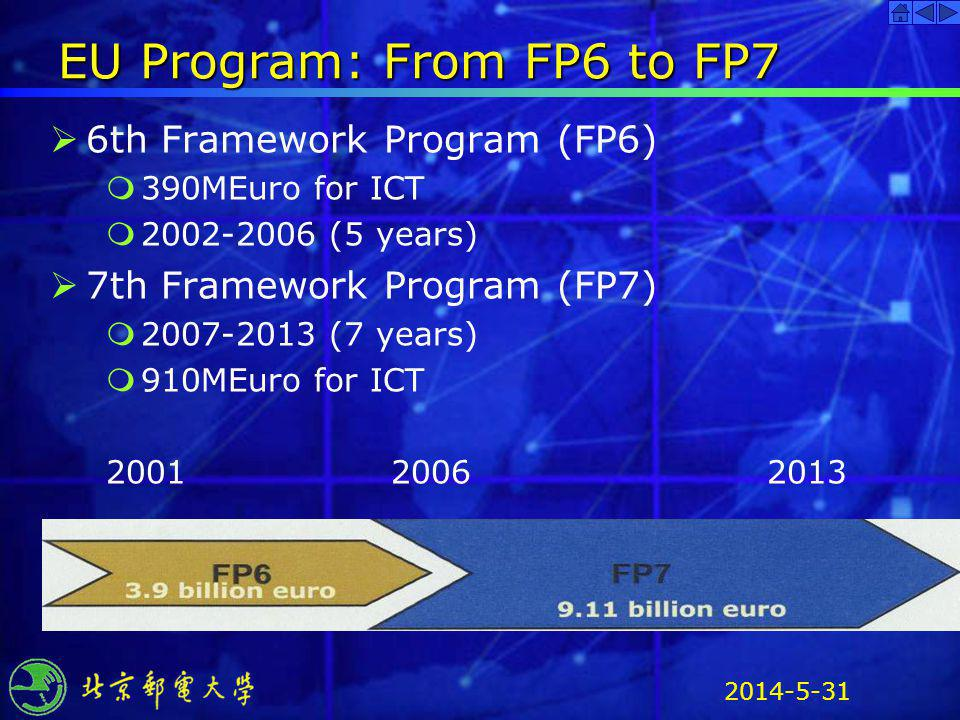 EU Program: From FP6 to FP7