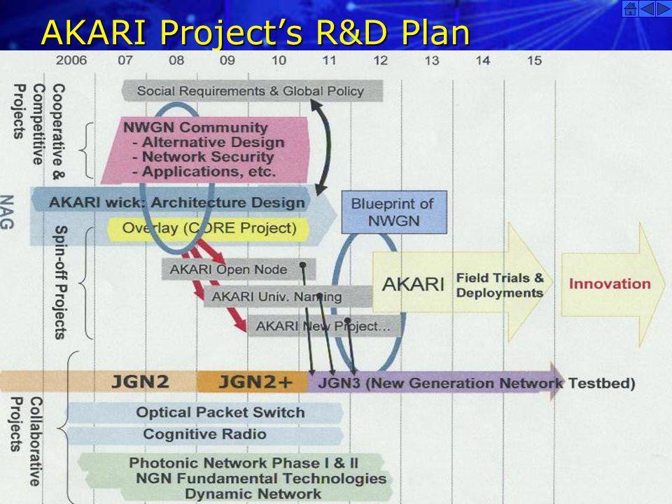 AKARI Project's R&D Plan