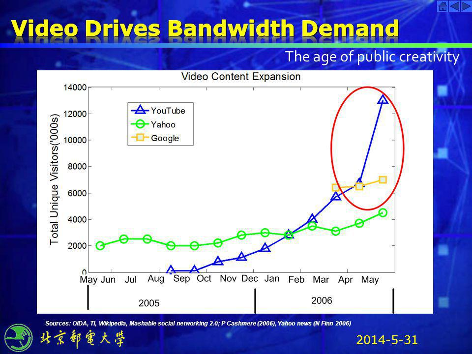 Video Drives Bandwidth Demand