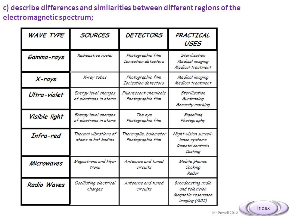 c) describe differences and similarities between different regions of the electromagnetic spectrum;