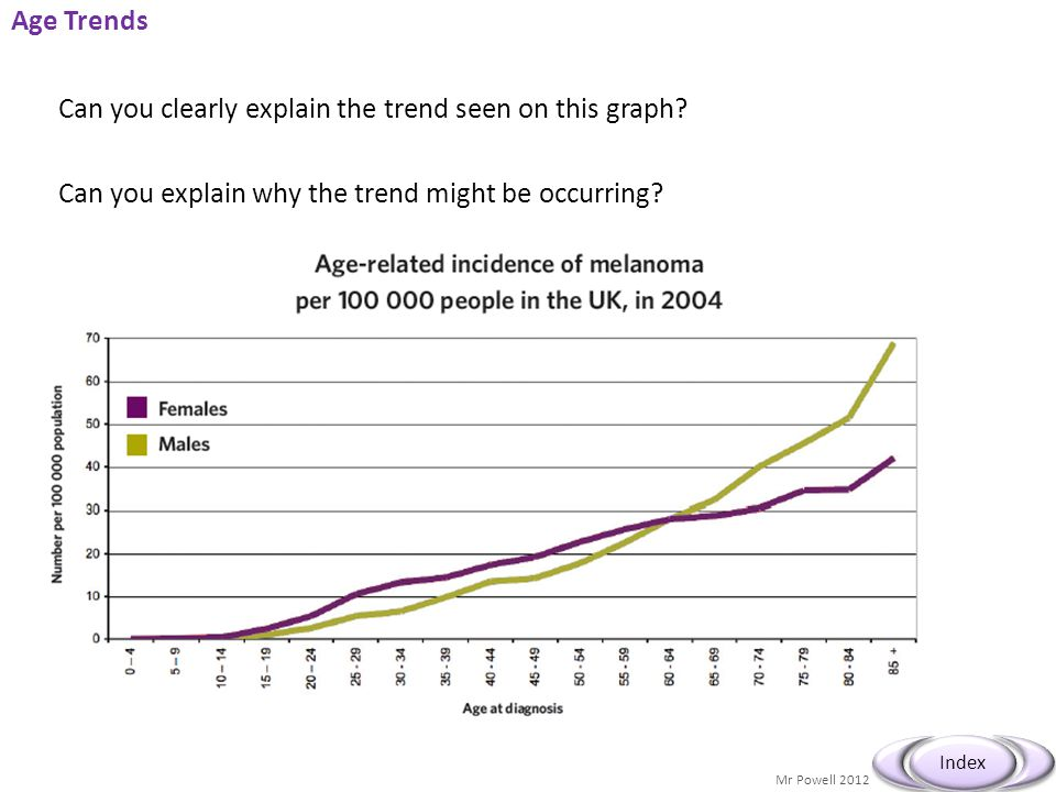 Age Trends Can you clearly explain the trend seen on this graph.