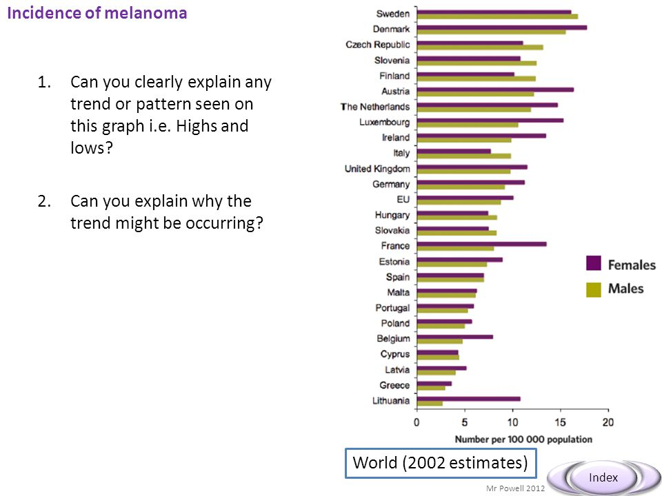 Incidence of melanoma Can you clearly explain any trend or pattern seen on this graph i.e. Highs and lows