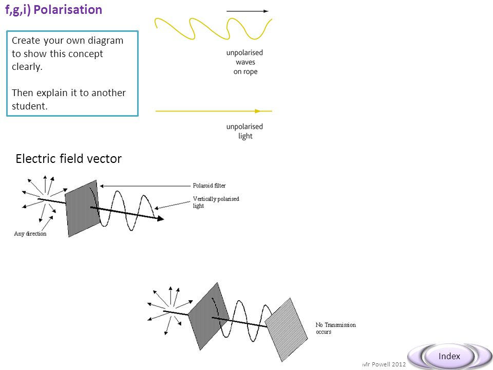 f,g,i) Polarisation Electric field vector