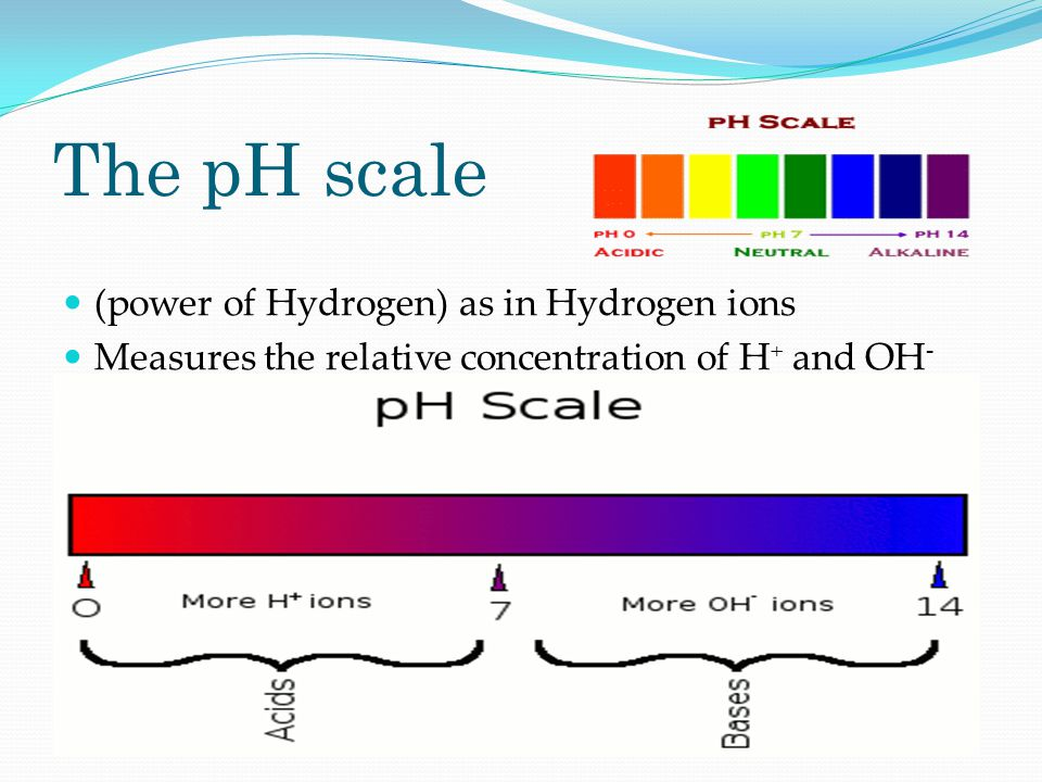 The pH scale (power of Hydrogen) as in Hydrogen ions