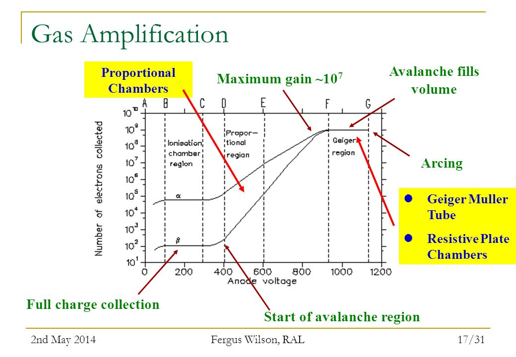 Gas Amplification Avalanche fills volume Maximum gain ~107 Arcing