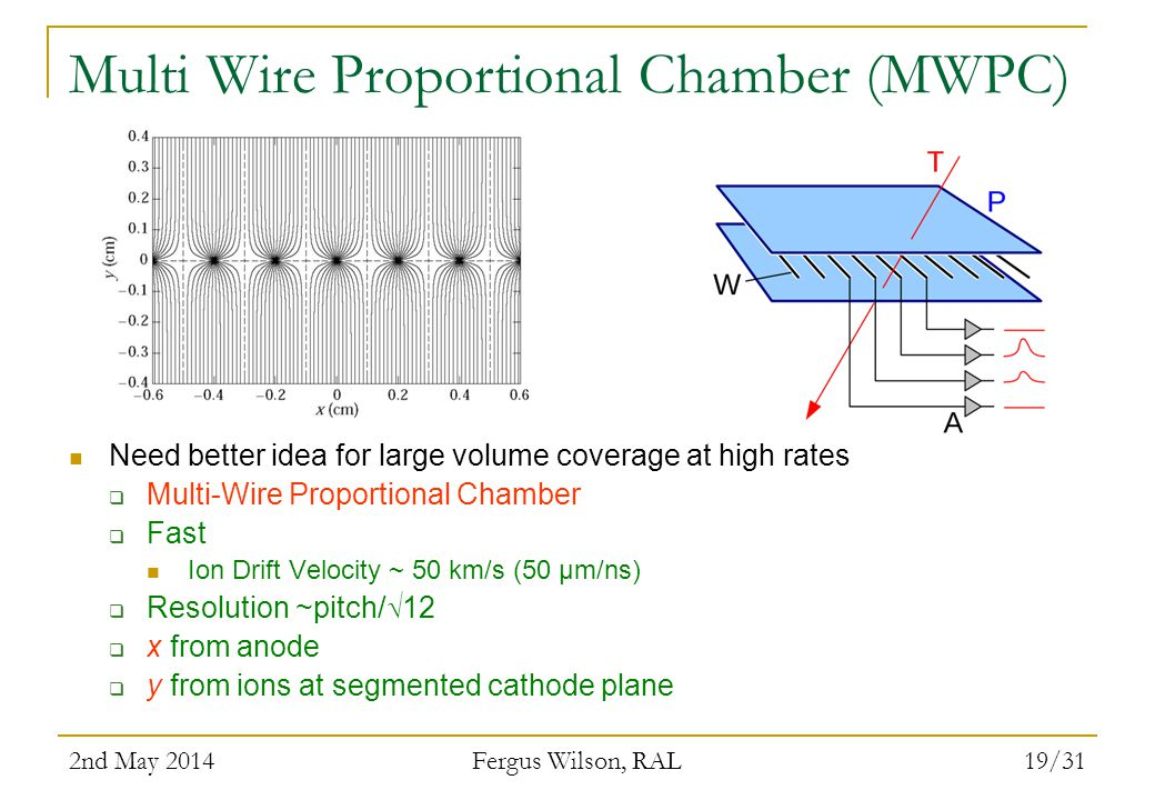 Multi Wire Proportional Chamber (MWPC)