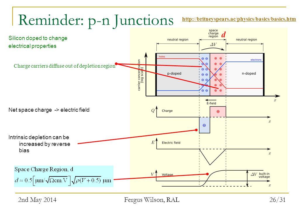 Reminder: p-n Junctions