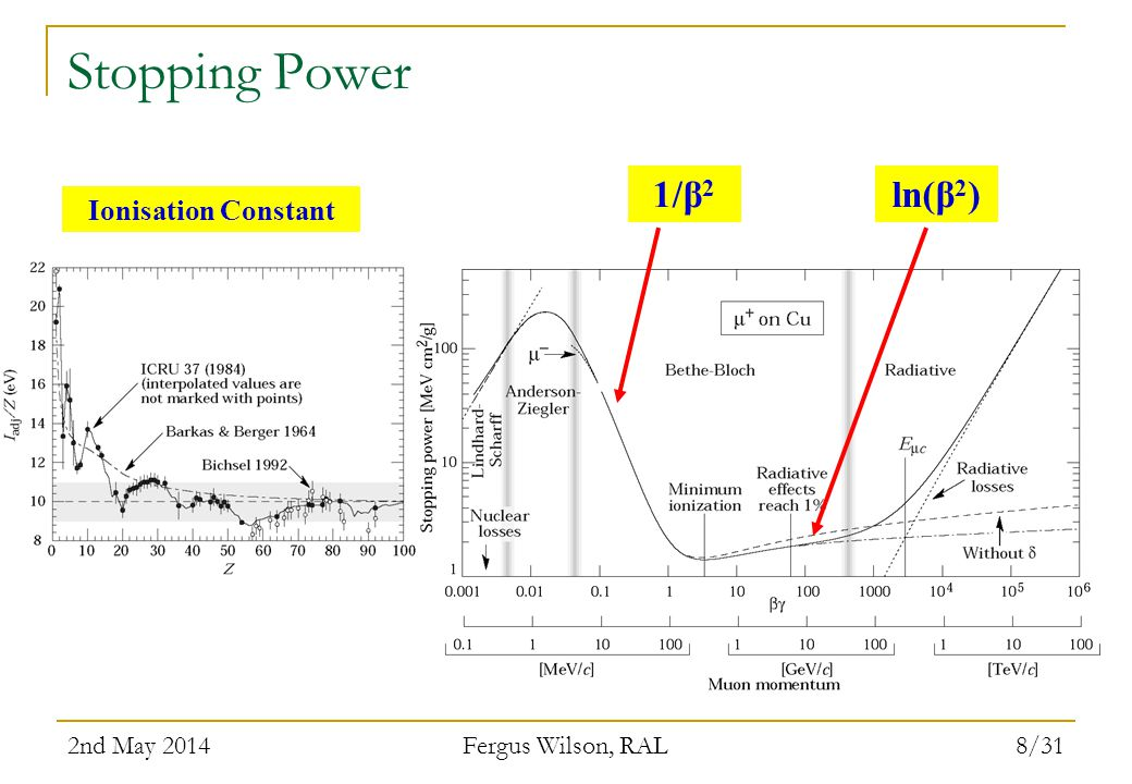 Stopping Power 1/β2 ln(β2) Ionisation Constant 2nd May 2014
