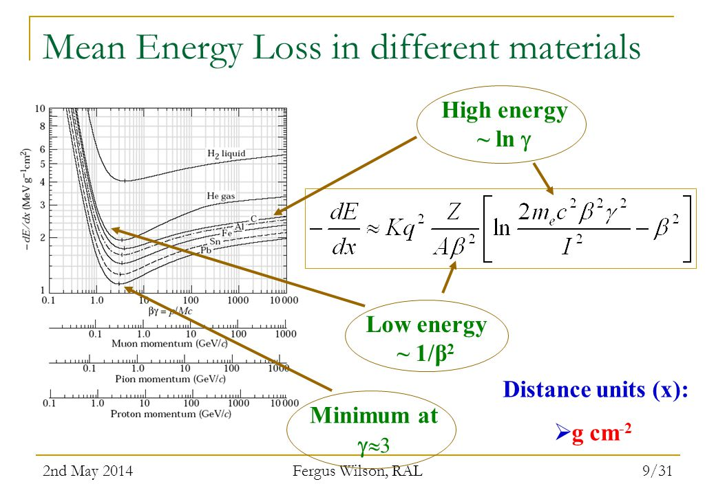 Mean Energy Loss in different materials
