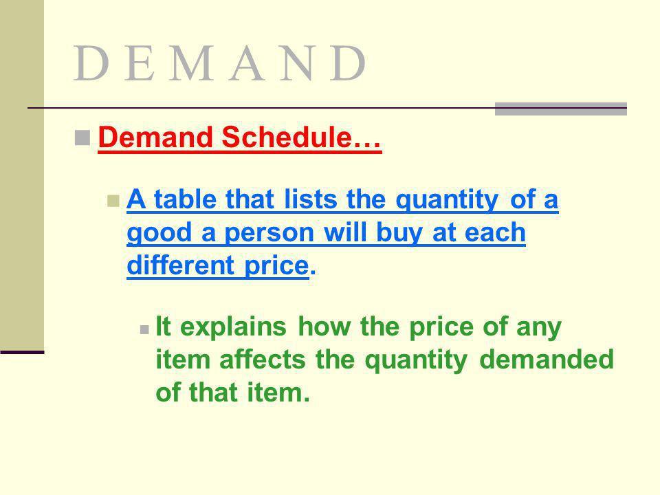 D E M A N D Demand Schedule…