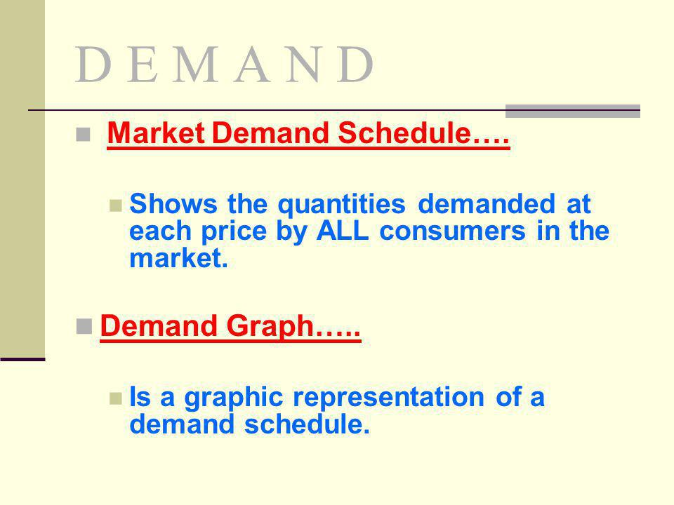 D E M A N D Market Demand Schedule…. Shows the quantities demanded at each price by ALL consumers in the market.