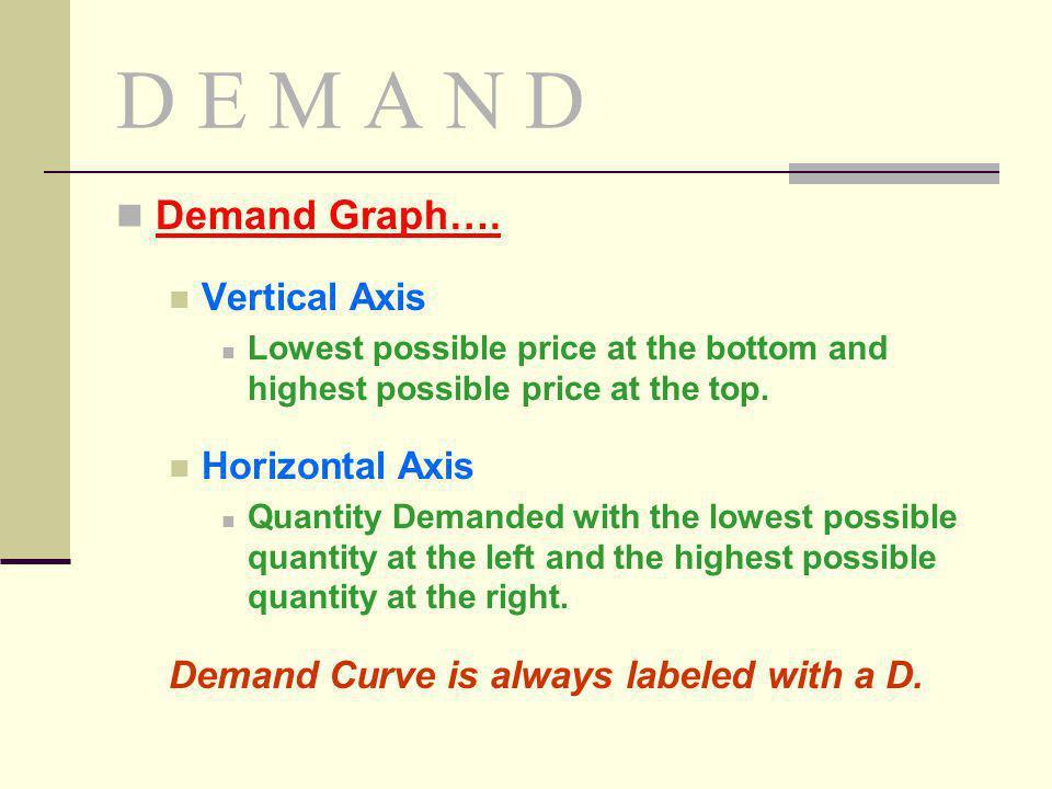 D E M A N D Demand Graph…. Vertical Axis Horizontal Axis