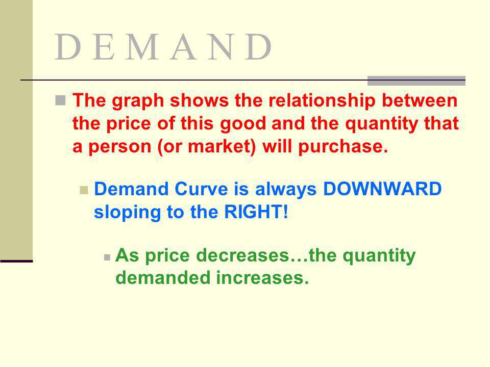 D E M A N D The graph shows the relationship between the price of this good and the quantity that a person (or market) will purchase.