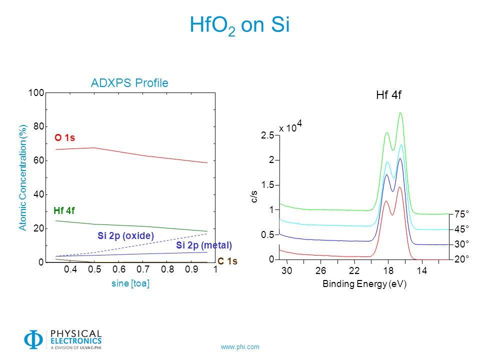 HfO2 on Si ADXPS Profile Hf 4f 100 4 80 x 10 O 1s 2.5 60 2