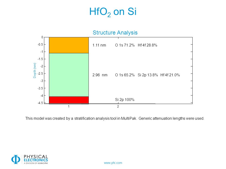 HfO2 on Si Structure Analysis 1.11 nm O 1s 71.2% Hf 4f 28.8%