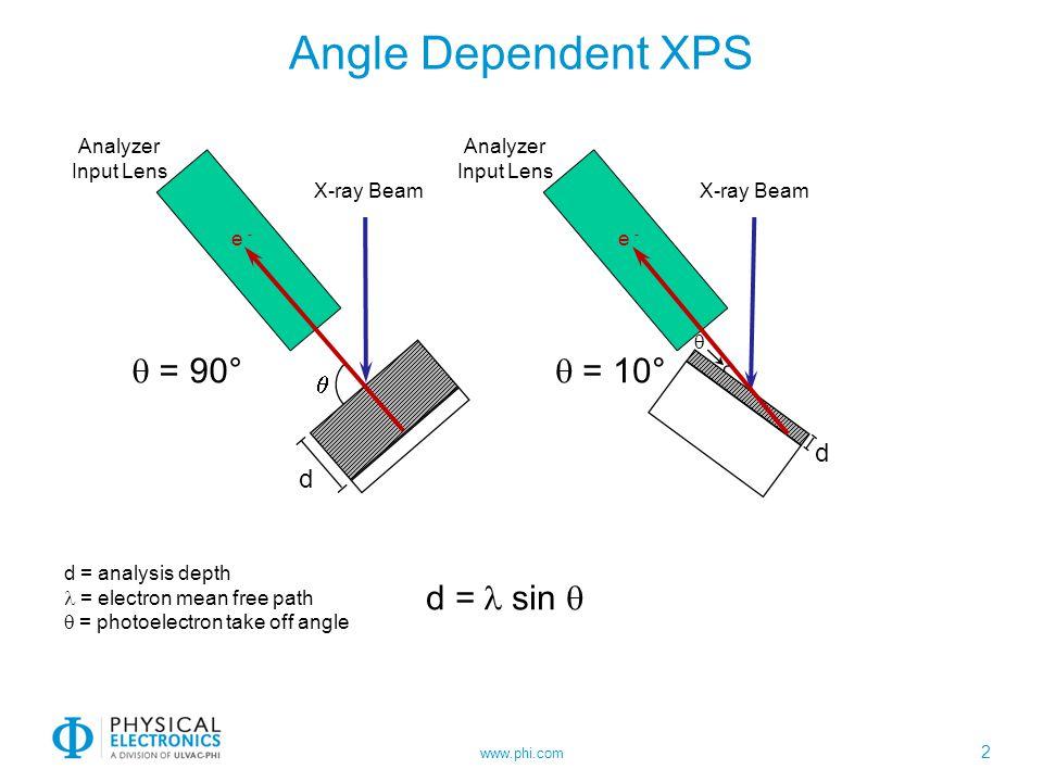 Angle Dependent XPS q = 90° q = 10° d = l sin q q d d Analyzer