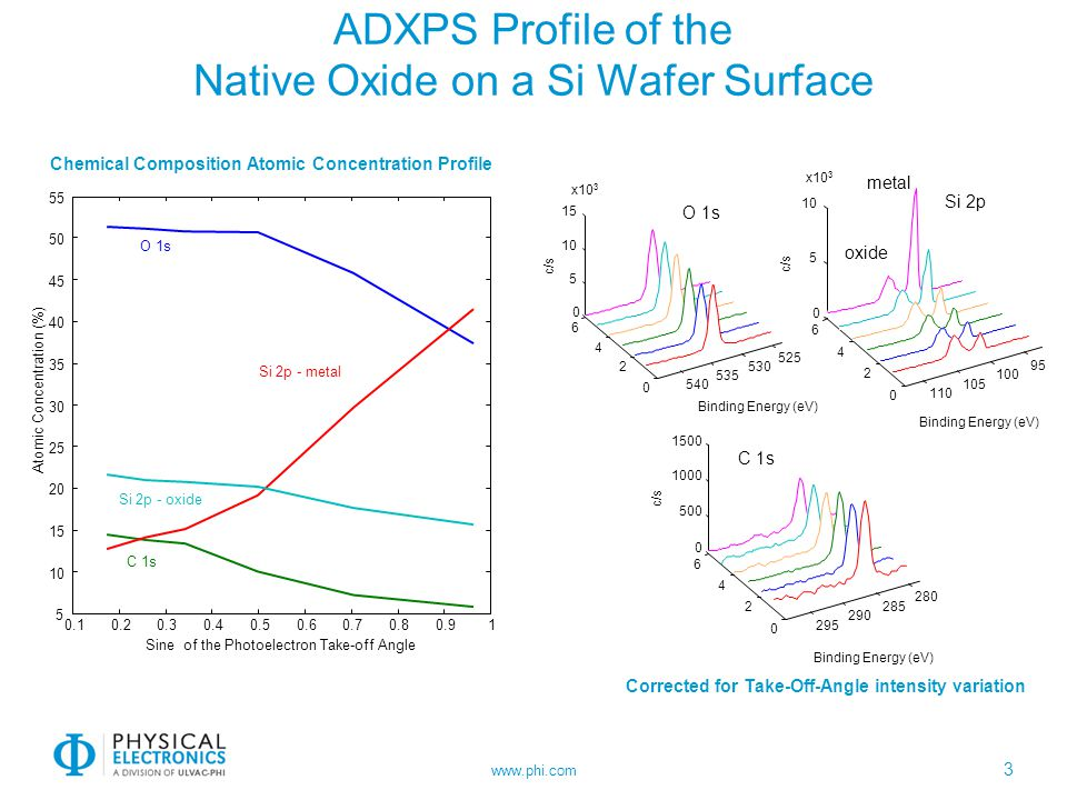 ADXPS Profile of the Native Oxide on a Si Wafer Surface