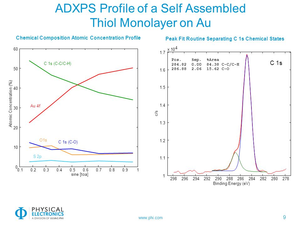 ADXPS Profile of a Self Assembled Thiol Monolayer on Au