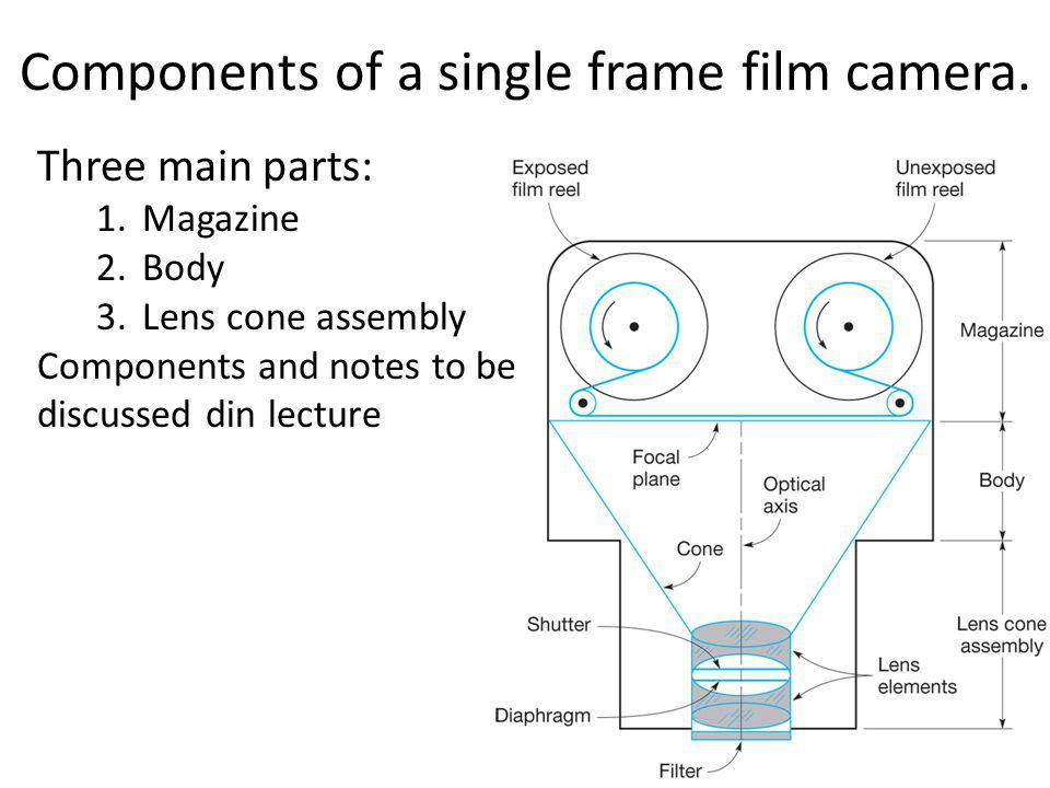 Components of a single frame film camera.
