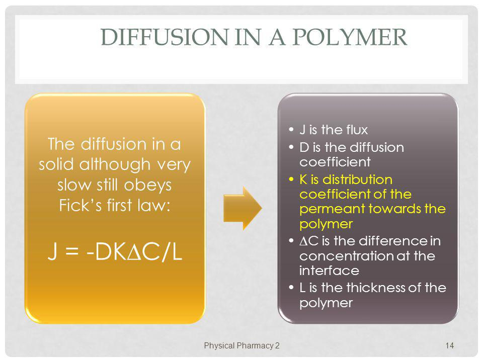 J = -DKC/L Diffusion in a Polymer