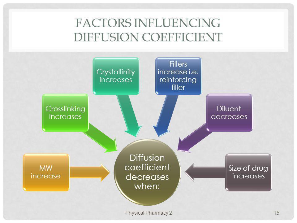 Factors Influencing Diffusion Coefficient