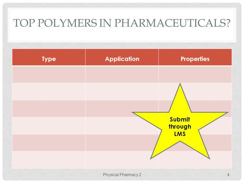 TOP Polymers in pharmaceuticals