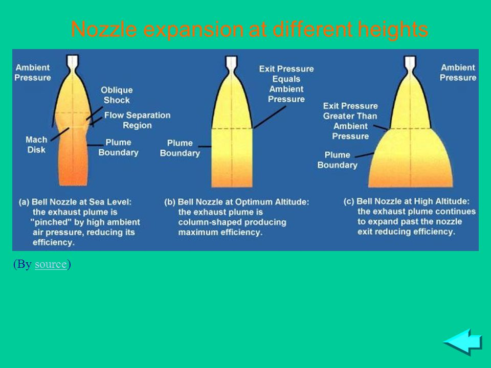 Nozzle expansion at different heights