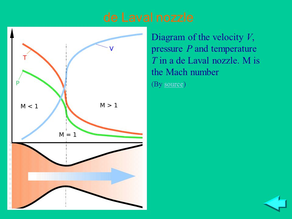 de Laval nozzle Diagram of the velocity V, pressure P and temperature T in a de Laval nozzle. M is the Mach number.