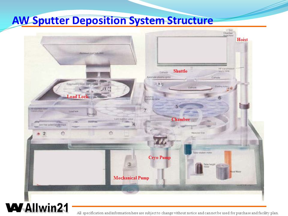 AW Sputter Deposition System Structure