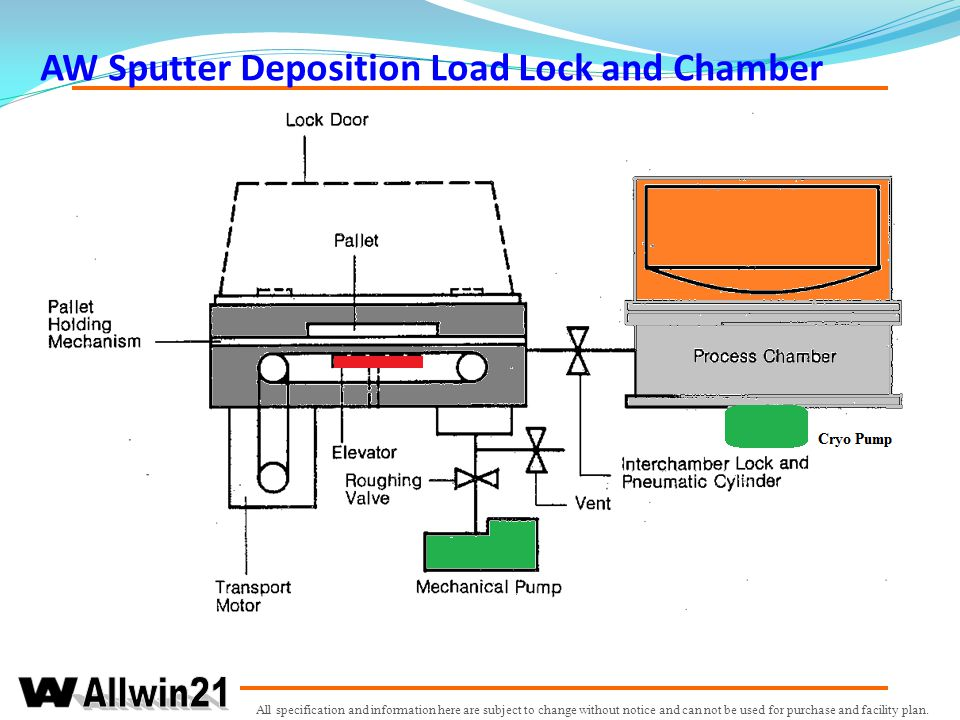 AW Sputter Deposition Load Lock and Chamber
