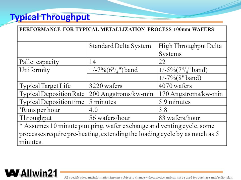 Typical Throughput Standard Delta System High Throughput Delta Systems