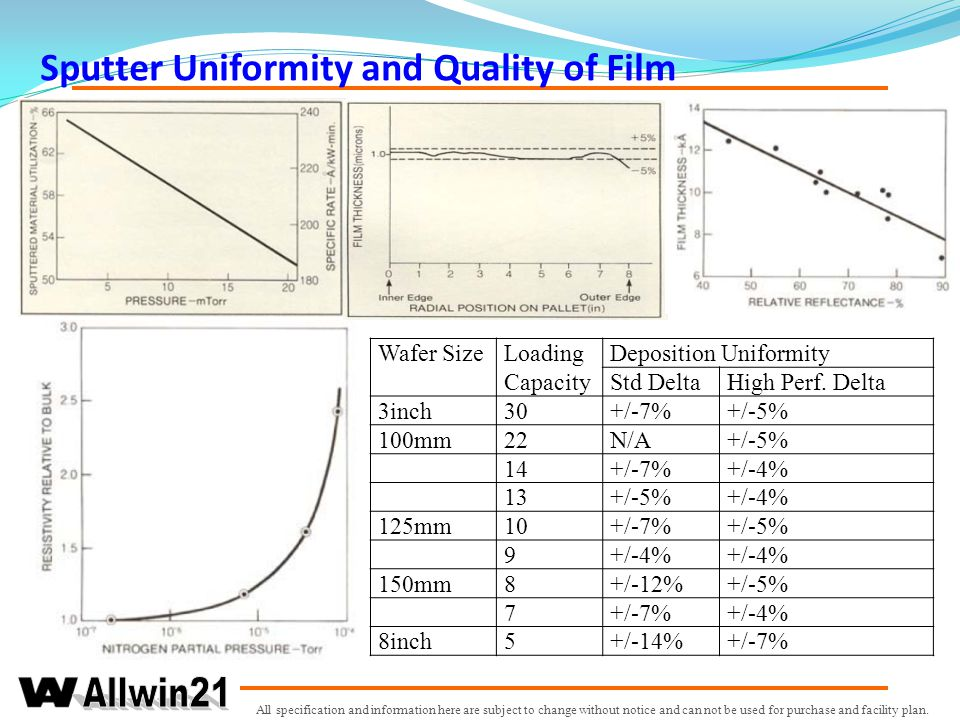 Sputter Uniformity and Quality of Film