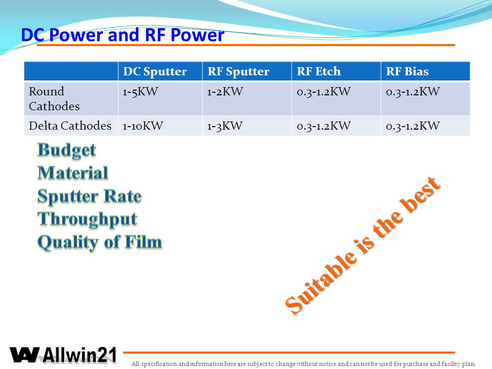 Suitable is the best DC Power and RF Power Budget Material