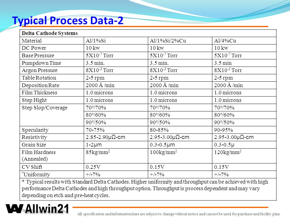 Typical Process Data-2 Delta Cathode Systems Material Al/1%Si