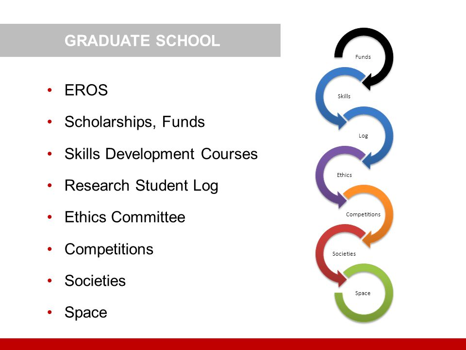 Skills Development Courses Research Student Log Ethics Committee