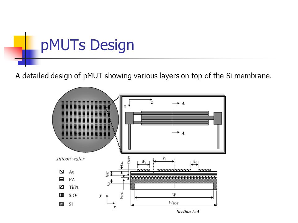 pMUTs Design A detailed design of pMUT showing various layers on top of the Si membrane.
