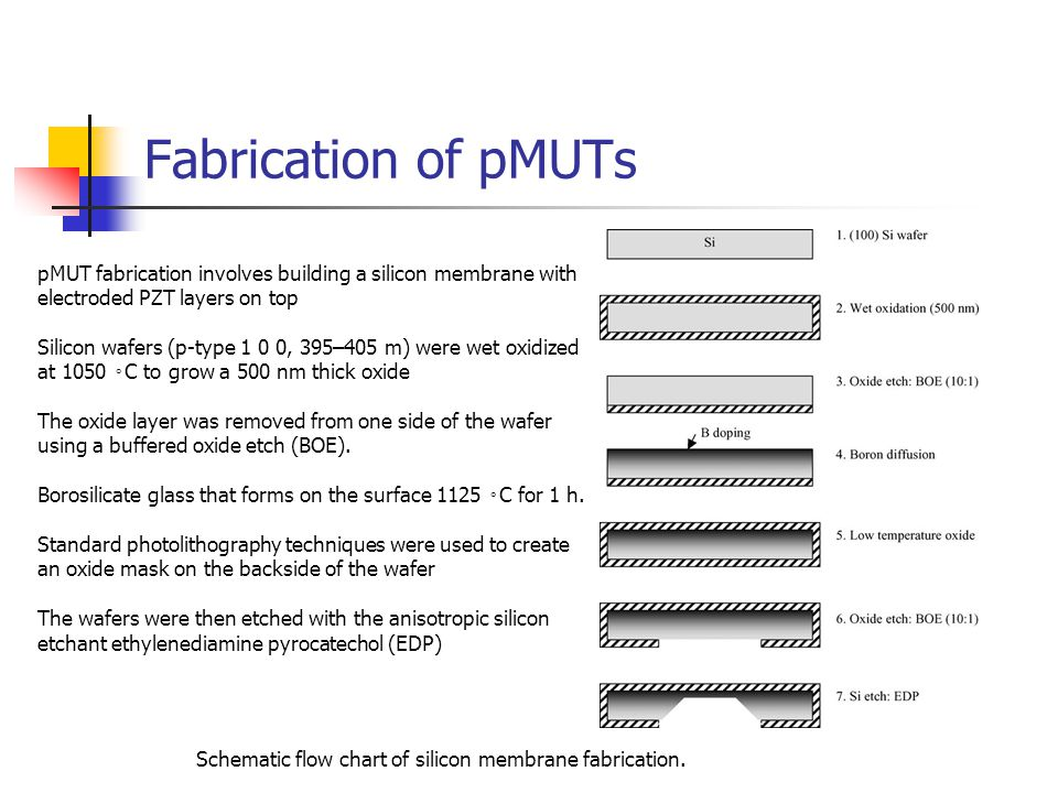 Fabrication of pMUTs pMUT fabrication involves building a silicon membrane with electroded PZT layers on top.