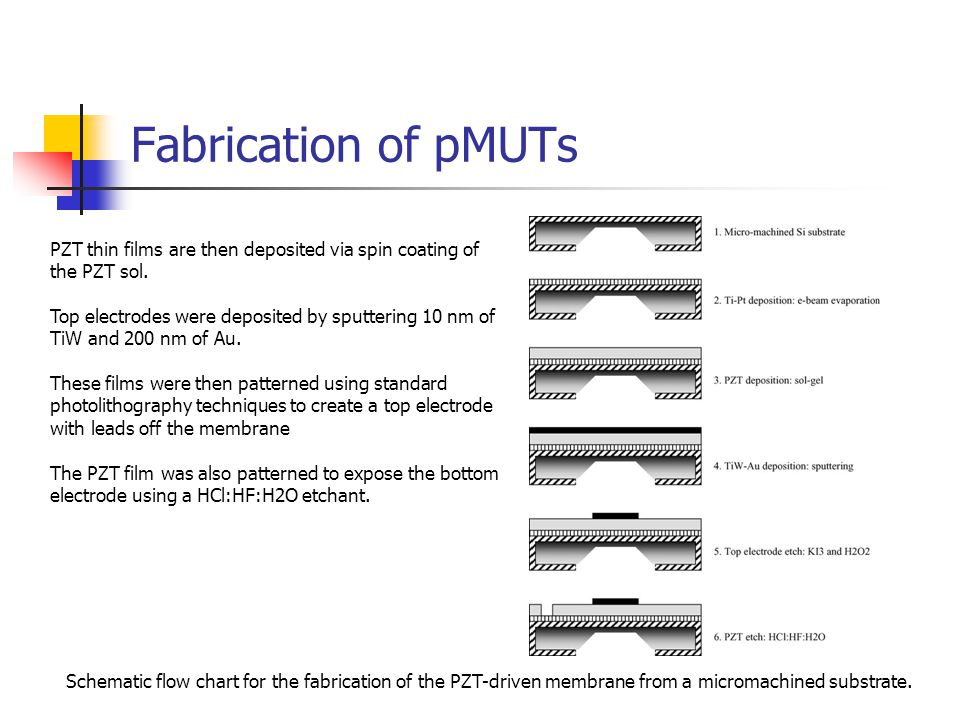 Fabrication of pMUTs PZT thin films are then deposited via spin coating of the PZT sol.