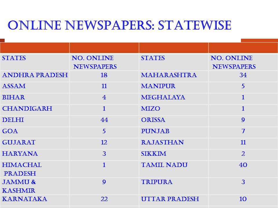 ONLINE NEWSPAPERS: STATEWISE