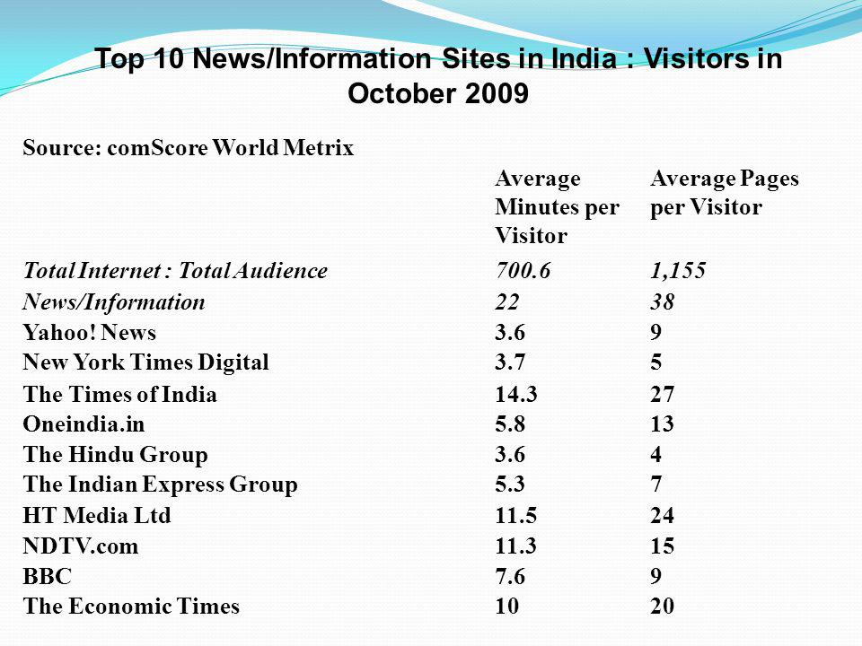Top 10 News/Information Sites in India : Visitors in October 2009